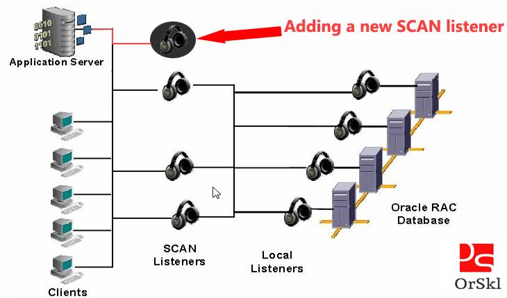 adding new scan listener