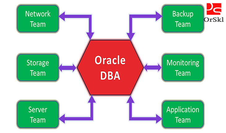 Why I Love to be an Oracle DBA? |