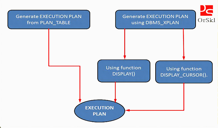 ways of generating plan