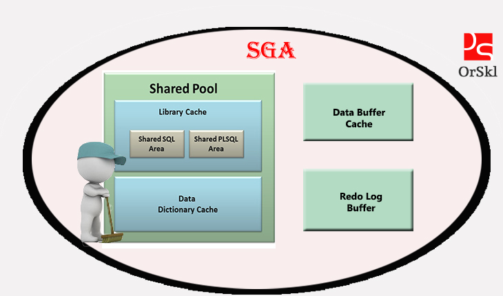 can you really flush oracle shared pool
