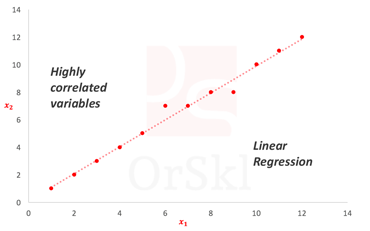 Highly correlated variables in linear regression